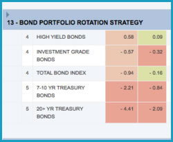 Bond ETF portfolio invests in a
