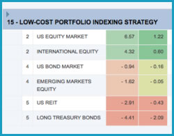 ETF indexing portfolio for long