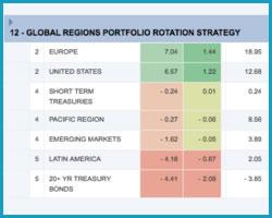Global ETF Portfolio invests in major global equity markets