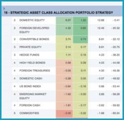Strategic asset allocation ETF investing portfolio
